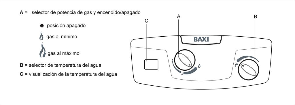 BAXI Baxi 11i. Panel de Mandos.